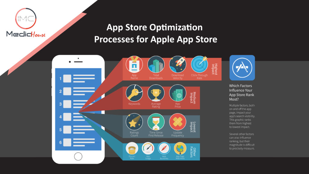 App-Store-Optimization-Processes-for-Apple-App-Store